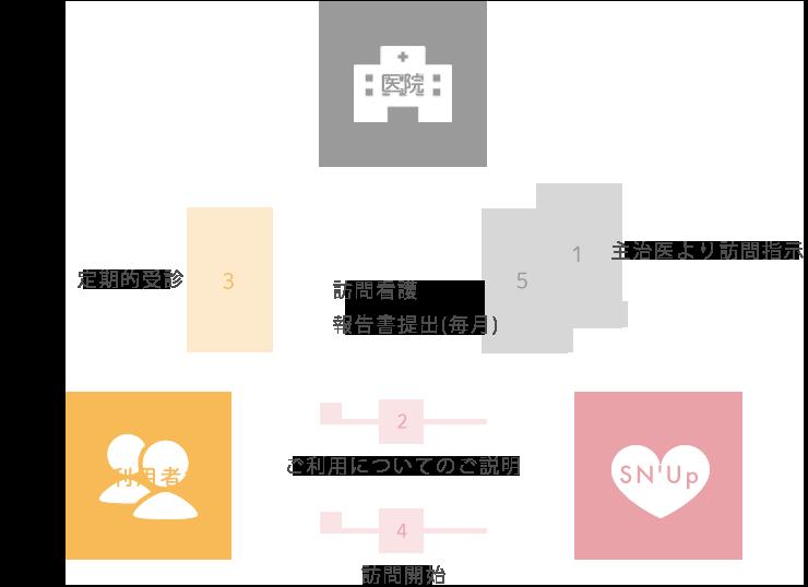 図)ご利用の流れ